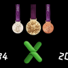 Olympics Medals Visualisation
