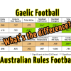 Gaelic Football Research Project – Part 1